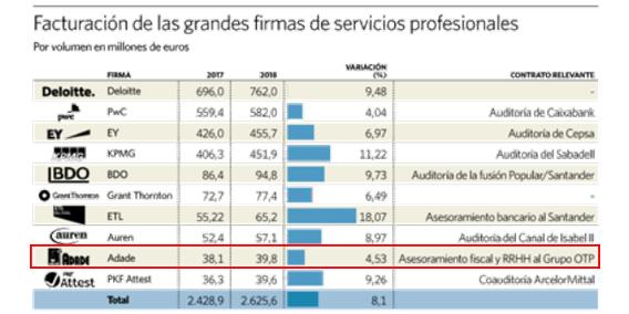 ADADE, novena posición según la facturación de las grandes firmas de servicios profesionales. El Economista | Sala de prensa Grupo Asesor ADADE y E-Consulting Global Group
